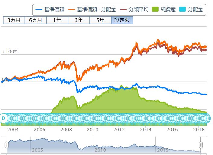 MHAM豪ドル債券ファンド(毎月決算型)