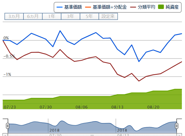 楽天・バンガード・ファンド(バランス債券重視型)のチャート