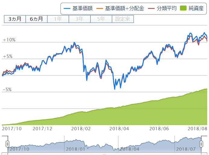 楽天・全米株式インデックス・ファンドのチャート