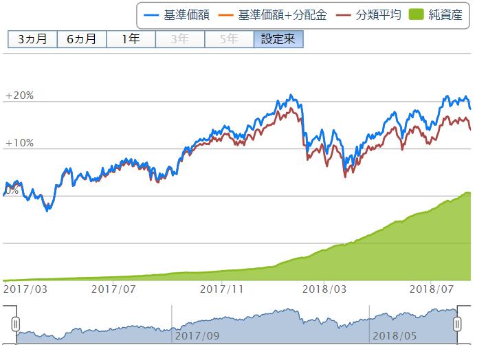 eMAXIS Slim 先進国株式インデックスのチャート