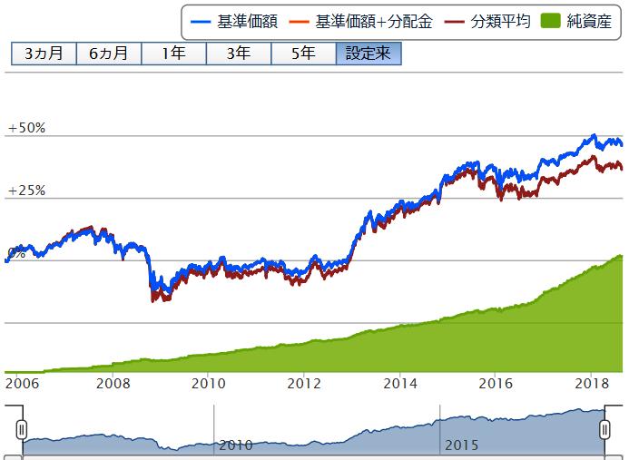 債券重視投資信託マイパッケージのチャート