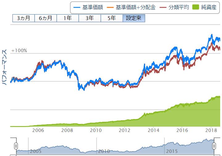 ニッセイ日経225インデックスファンドのチャート